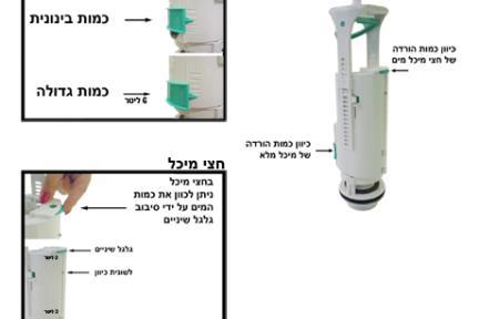 מנגנון GEBERIT. הוראות ללקוח: כיוון כמות המים במונובלוק DURAVIT